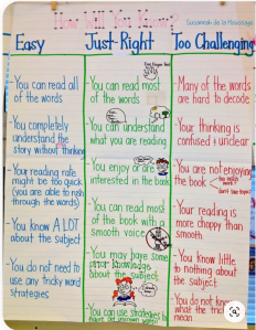 Finding Just Right Books Anchor Chart