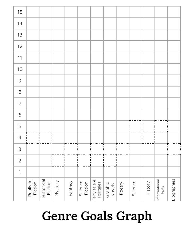 Genre Goals Graph for students